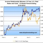 Fed Action Will Decide Next Major Move For Gold